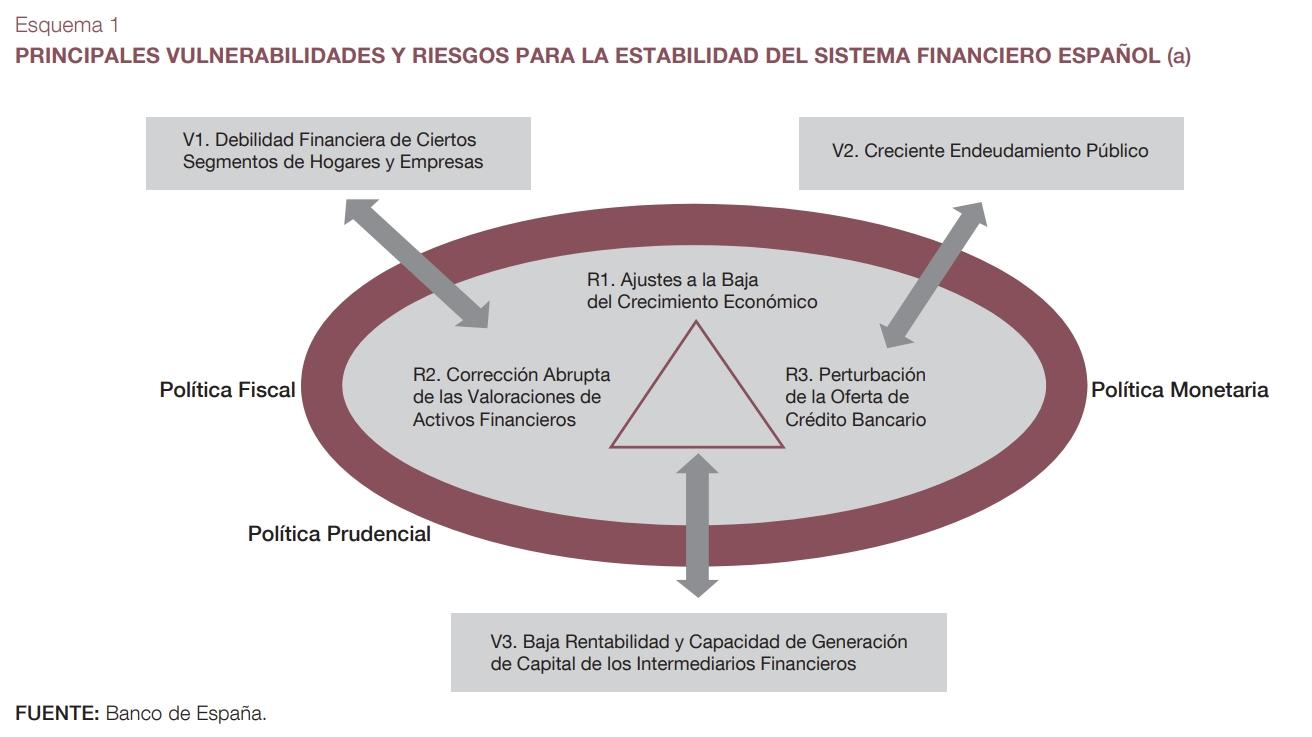 Riesgos y Vulnerabilidades (Banco de España)