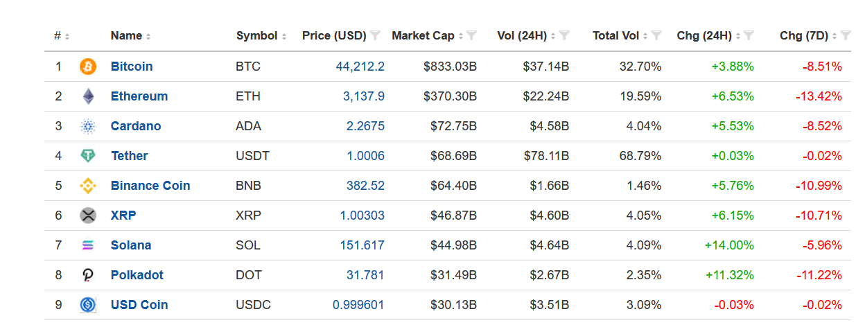 Top 9 Cryptos as of Sept. 23, 2021