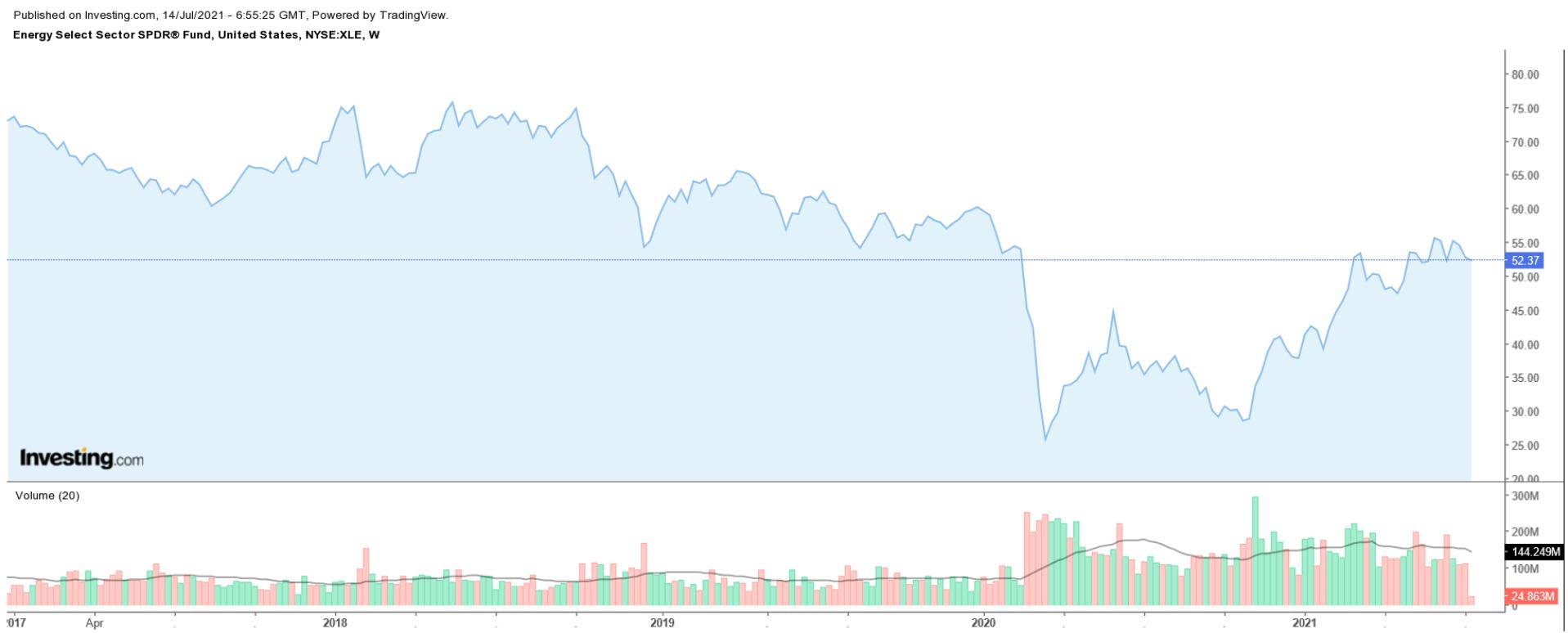 XLE Weekly Chart