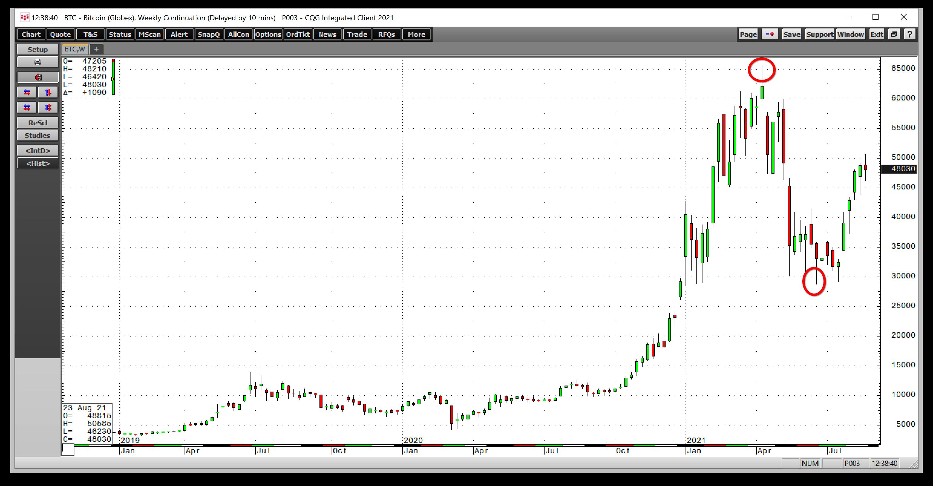 BTC / USD Weekly