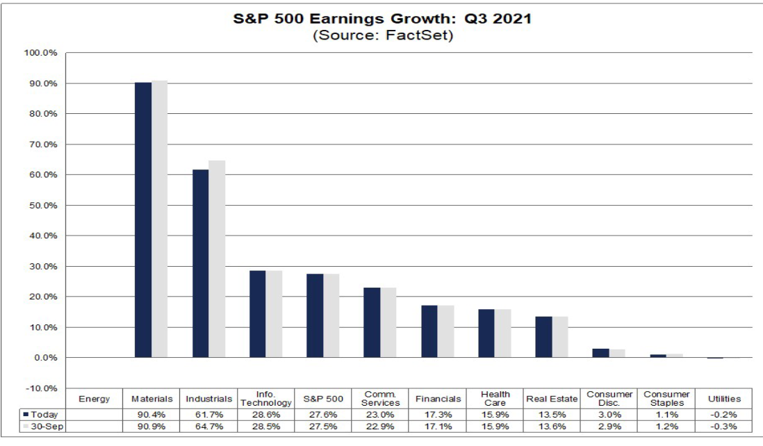 Sector EPS Expectations