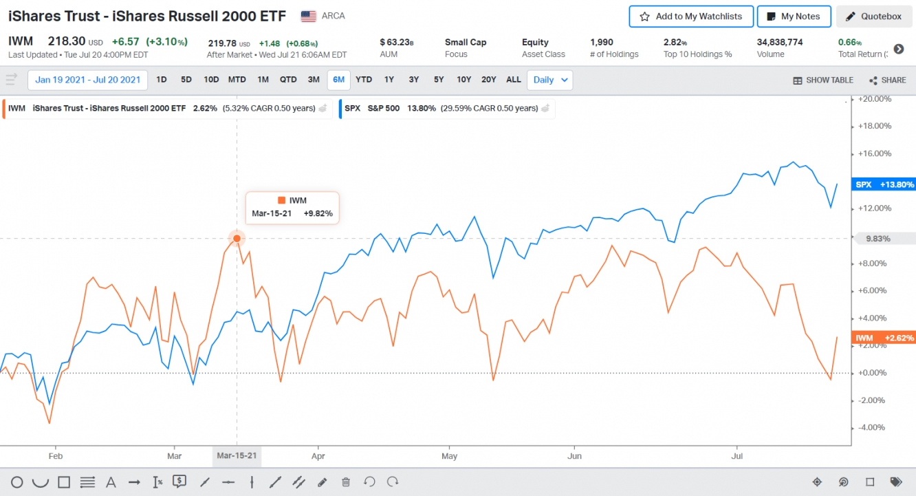 Russell 2000 Vs S&P500