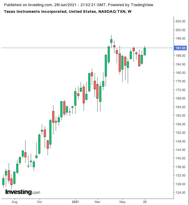 Texas Instruments Weekly Chart.