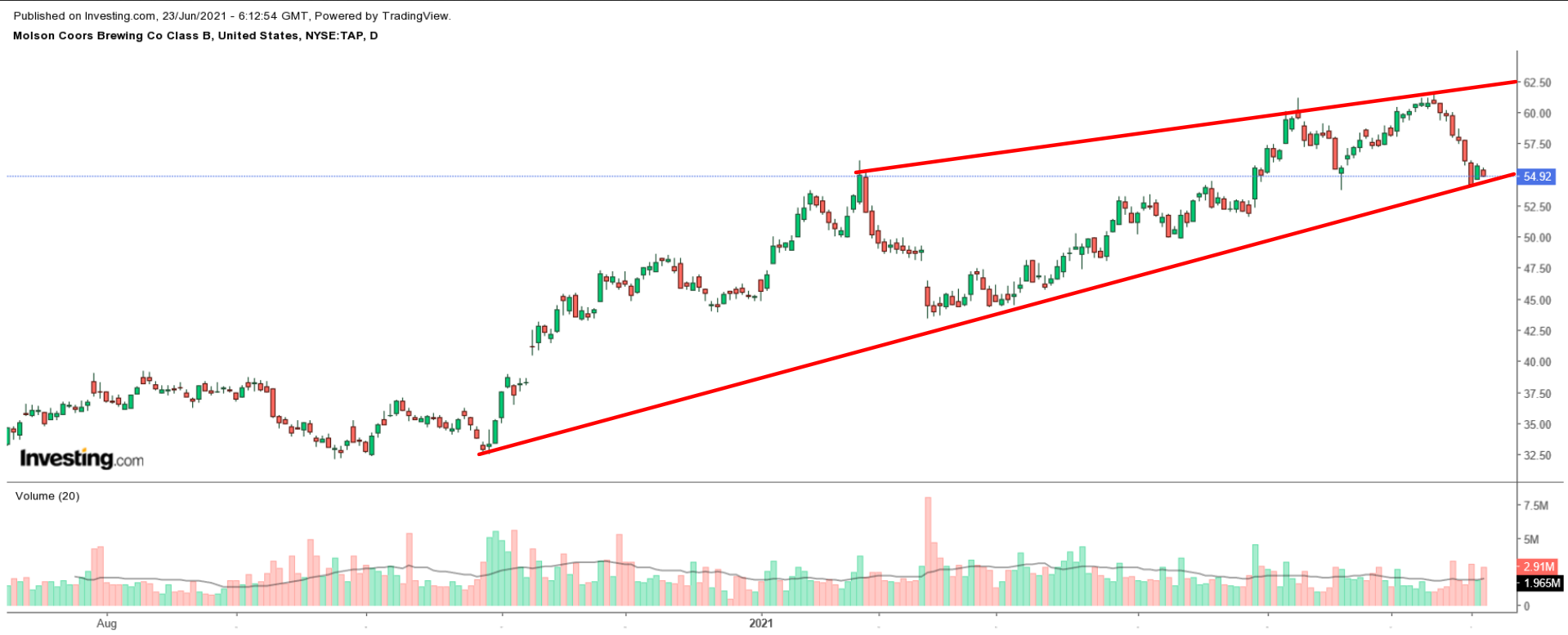 TAP (NYSE) Daily Chart