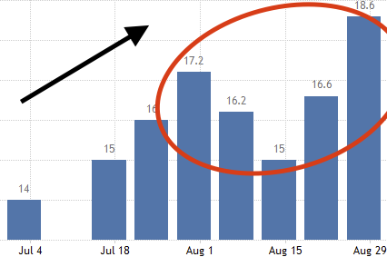 Johnson Redbook Retail Sales For August.