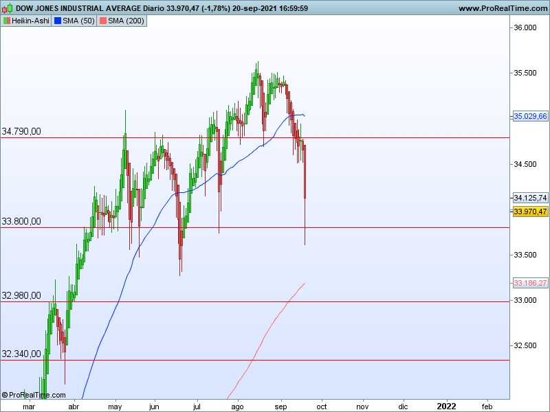 AT Dow Jones 21 09 ha