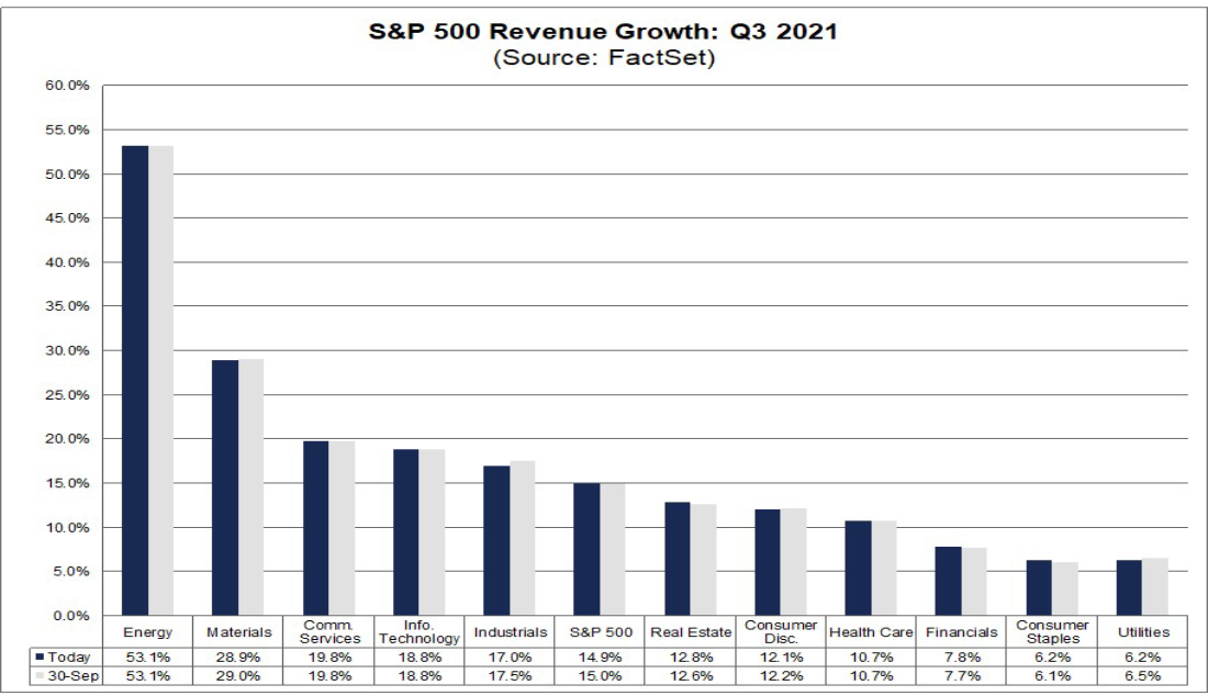 Sector Revenue Expectations