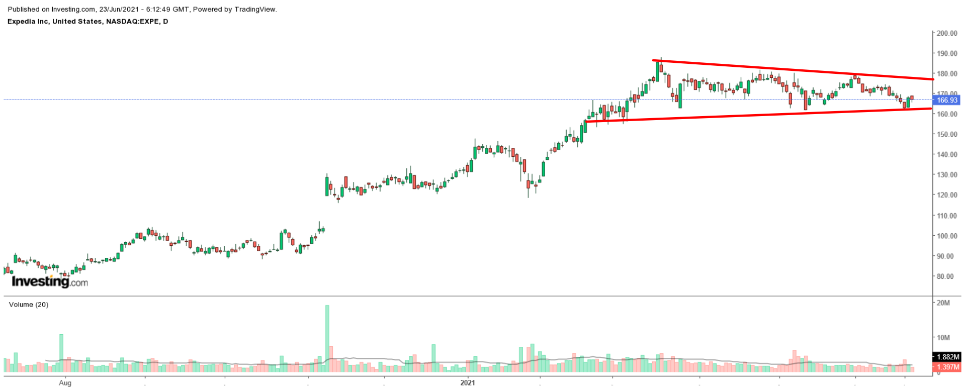 EXPE Daily Chart