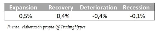 Variación a una semana vista del S&P500