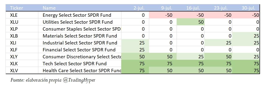 Índice de Fuerza Relativa de los Sectores del S&P500