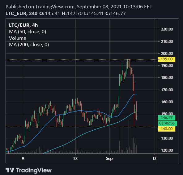 LTC/EUR Chart