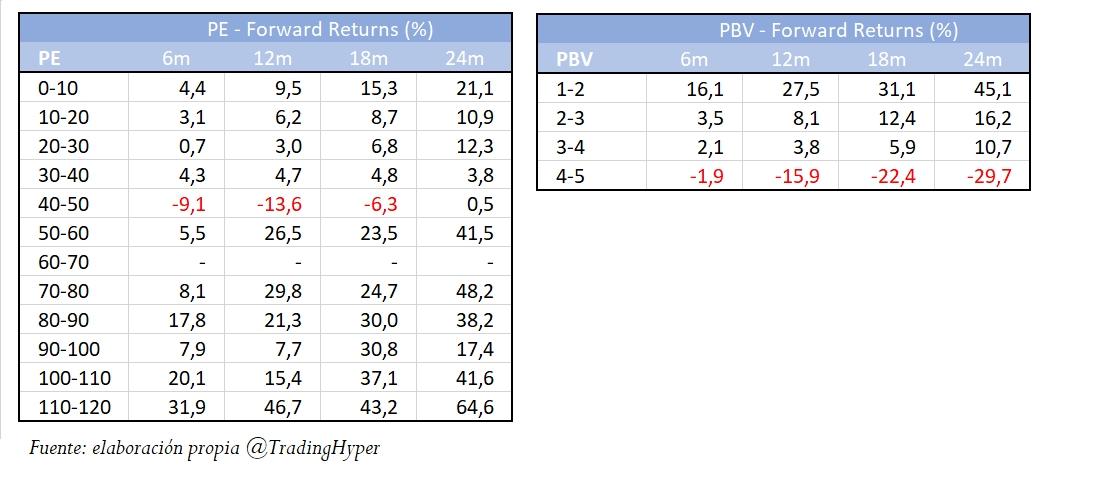Variaciones futuras según PE y PBV