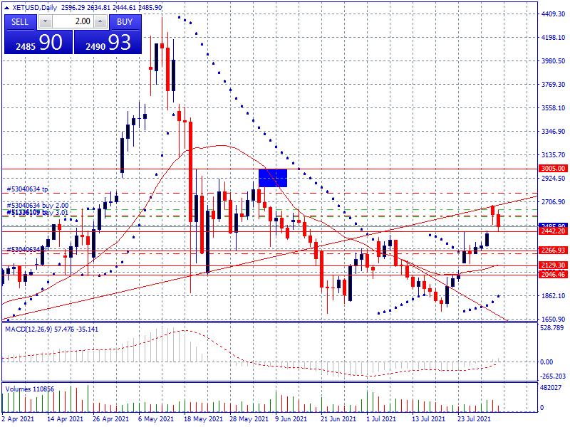 Chart XETUSD, D1, 2021.08.03 09:30 UTC, IX Capital Group Limited, MetaTrader 4, Demo