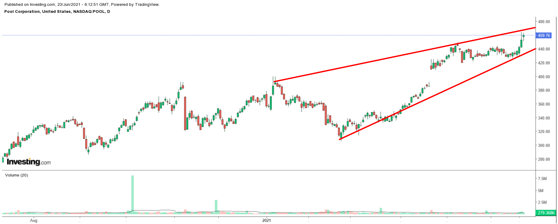 POOL Daily Chart