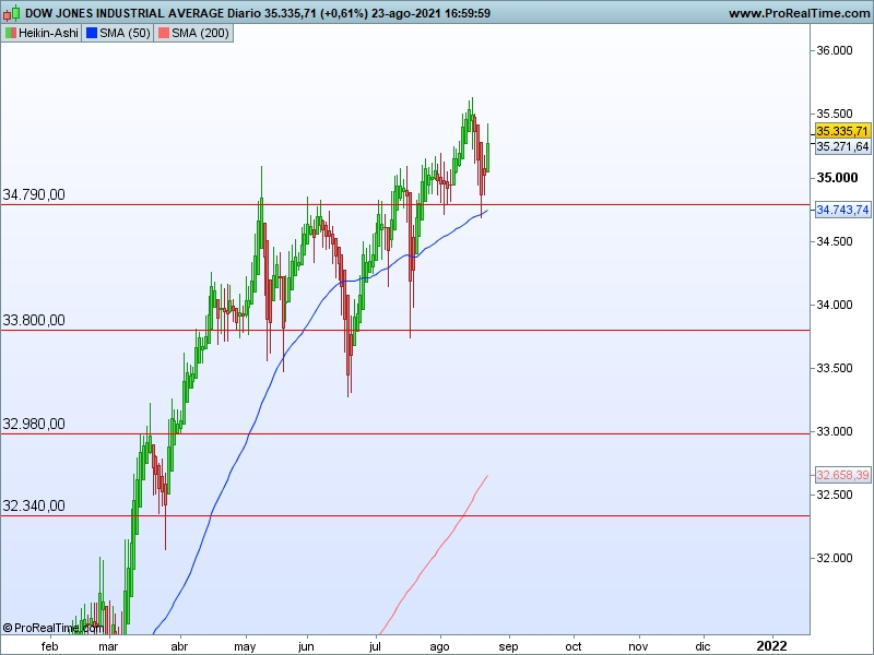 AT Dow Jones 24 08 ha