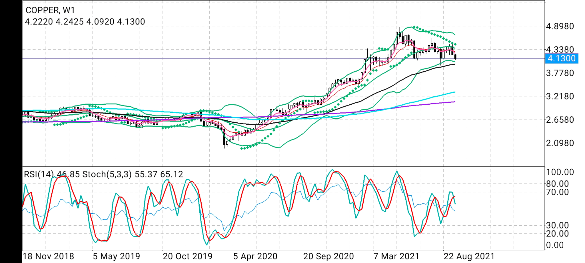 Copper Weekly