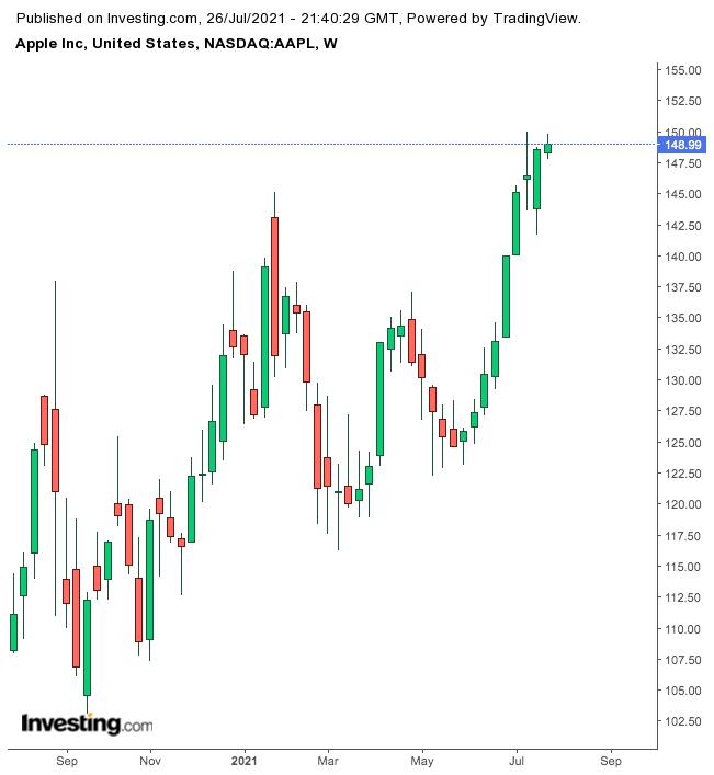 Apple Weekly Chart.