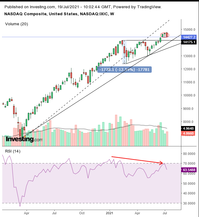 COMPQ Weekly