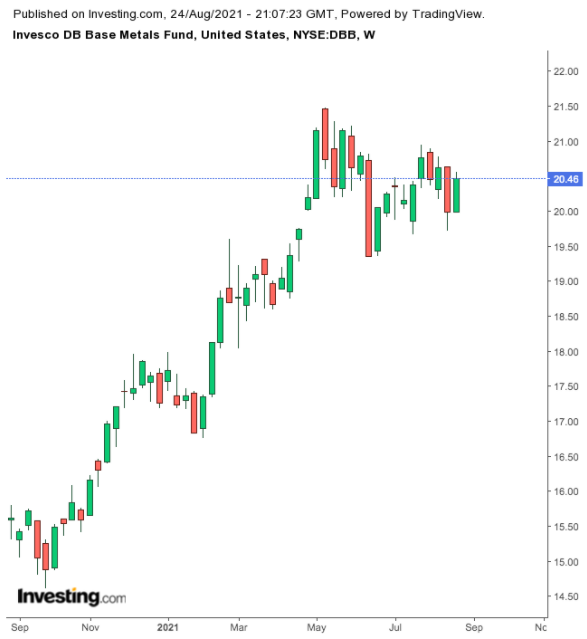 Invesco DB Base Metals Fund Weekly Chart.