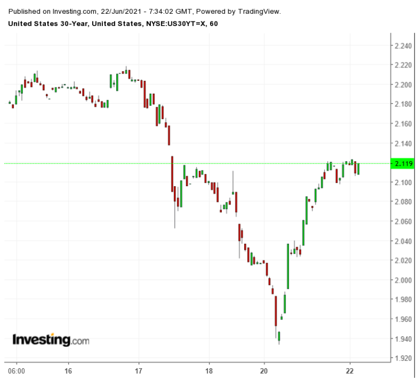 UST 30Y 60 Minute Chart