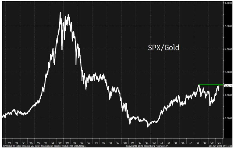 SPX:Gold 1992-2021