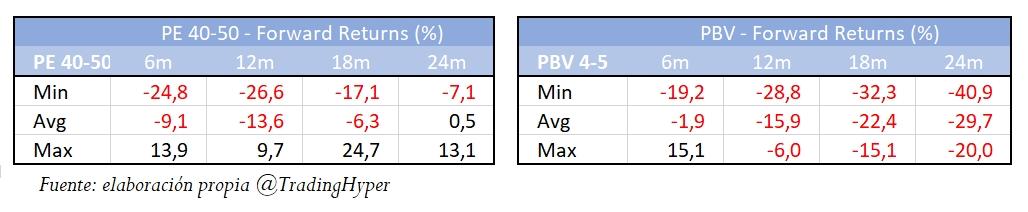 Variaciones máximas y mínimas