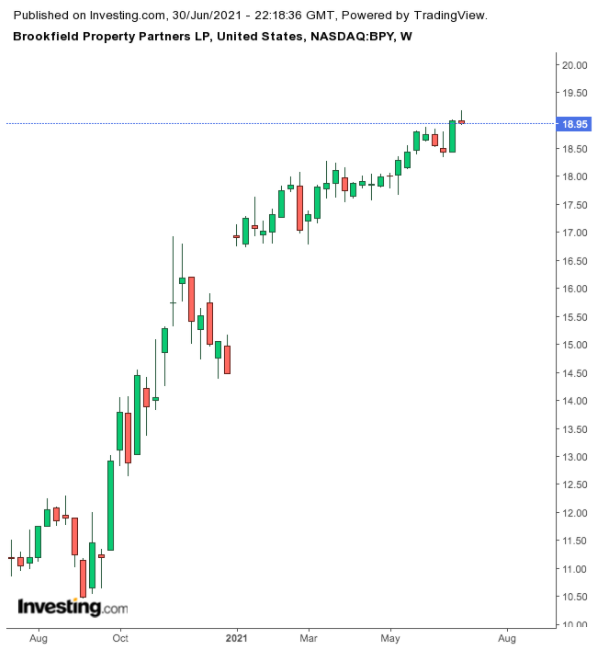 Brookfield Property Partners Weekly Chart.