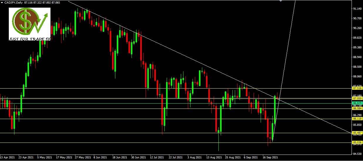 CAD/JPY, D1