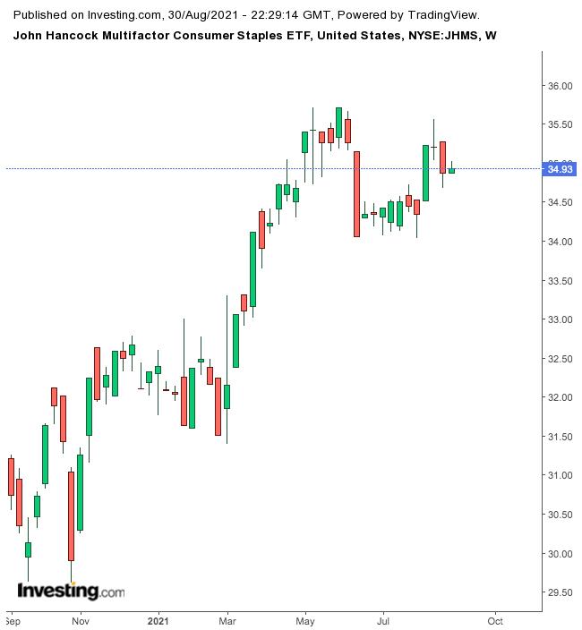 JHMS Weekly Chart.