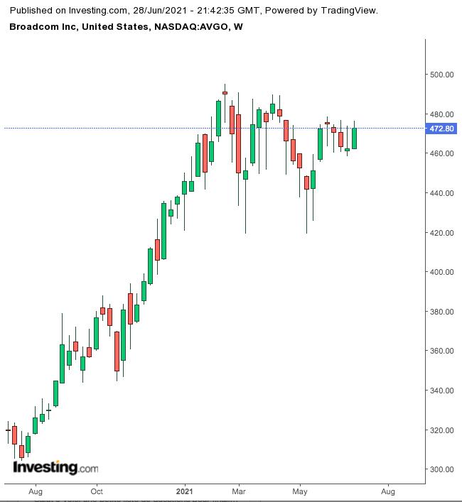 Broadcom Weekly Chart.