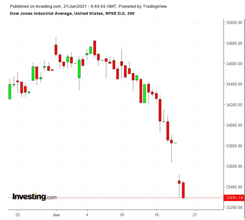 DJIA 300 Minute Chart