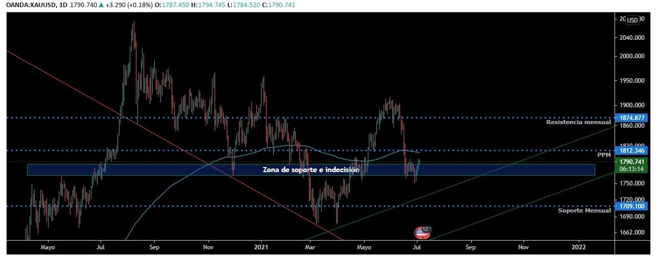 XAU-USD Grafico diario con puntos claves de soporte y resistencia
