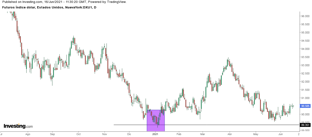 Futuros índice dólar