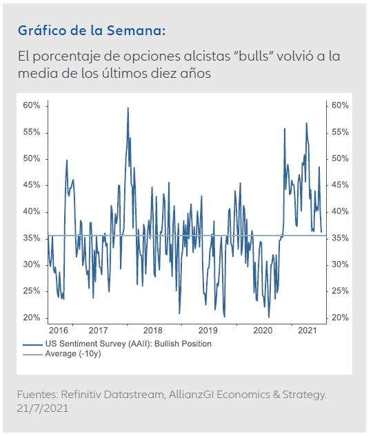 """Gráfico de la Semana: El porcentaje de opciones alcistas """"bulls"""" volvió a la  media de los últimos diez años"""