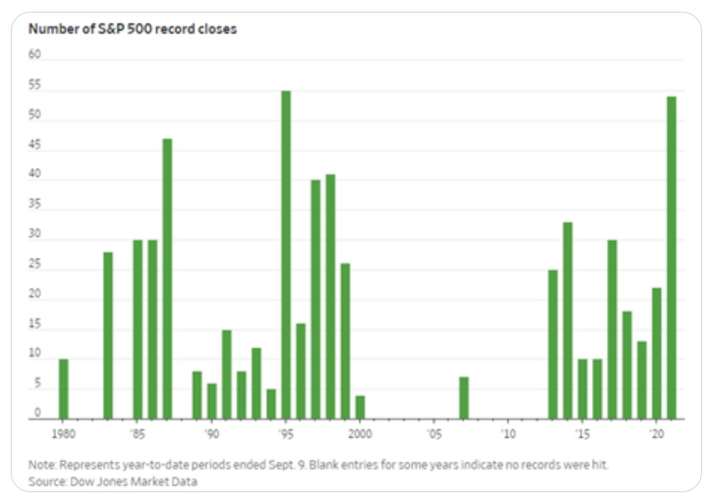 S&P record closes