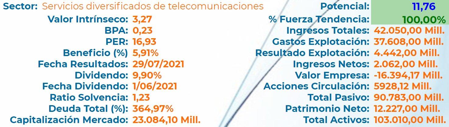 FUNDAMENTAL TELEFÓNICA S.A.