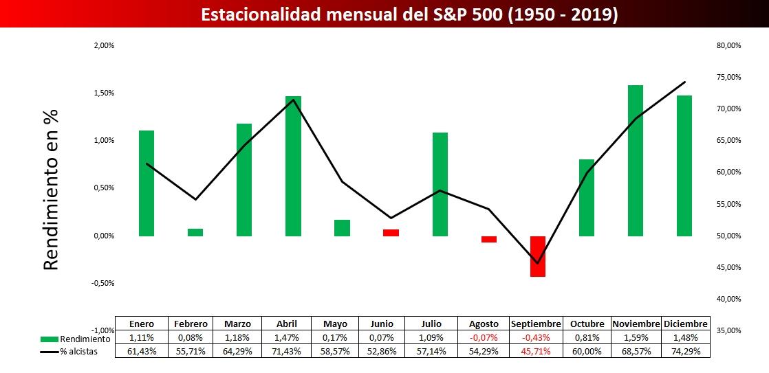 Estacionalidad mensual del S&P 500